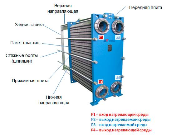 Теплообменник этра отзывы теплообменники в крпасноярске
